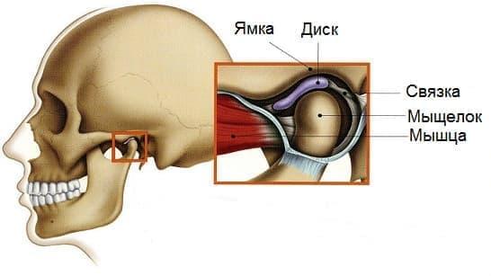 Щёлканье челюстных суставов флегмона локтевого сустава фото